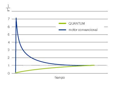 Compración entre motores convencionales y Quantum